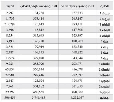 في وزارة الداخلية 500 ألف ناخب إضافي