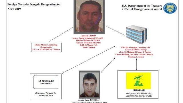 الخزانة الأميركية تفرض عقوبات على لبناني تتّهمه بتمويل