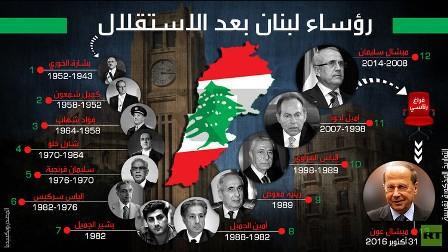 رؤساء لبنان بعد الاستقلال