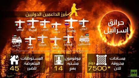 إنفوجرافيك : حرائق إسرائيل.. أبرز الداعمين الدوليين