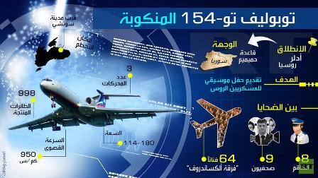 مونغرافيك: طائرة توبوليف تو-154 المنكوبة