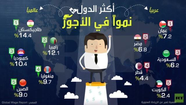 ما هي الدول العربية الأكثر نمواً في الأجور؟