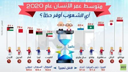 متوسط عمر الإنسان عام 2020