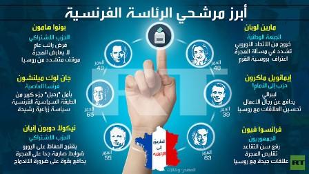 أبرز مرشحي الرئاسة الفرنسية