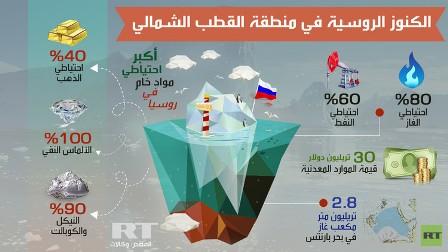 انفوغرافيك: الكنوز الروسية في منطقة القطب الشمالي