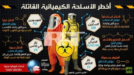 إنفوغرافيك: أخطر الأسلحة الكيميائية القاتلة