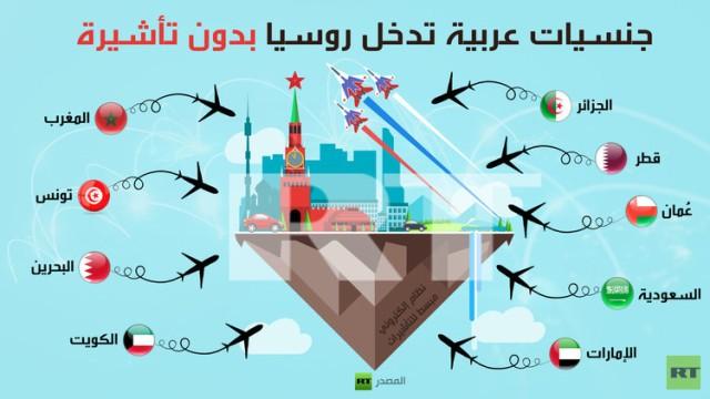 انفوجرافيك:جنسيات عربية تدخل روسيا بدون تأشيرة