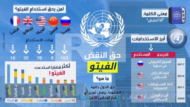 انفوجرافيك: لعبة الفيتو في مجلس الأمن