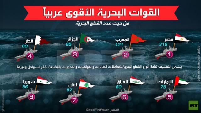 انفوجرافيك: القوات البحرية الأقوى عربيا