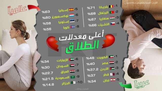 انفوجرافيك: أعلى معدلات الطلاق في العالم