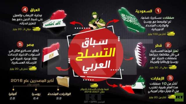 انفوجرافيك:سباق التسلح العربي