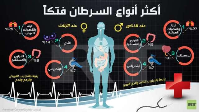 انفوجرافيك: أكثر أنواع السرطان فتكاً