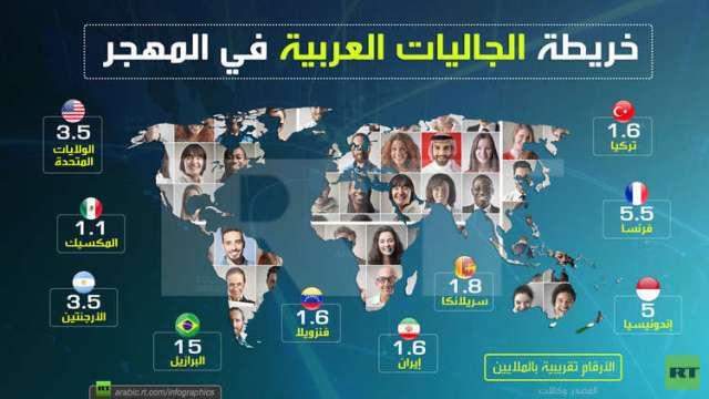 انفوجرافيك: خريطة الجاليات العربية في المهجر