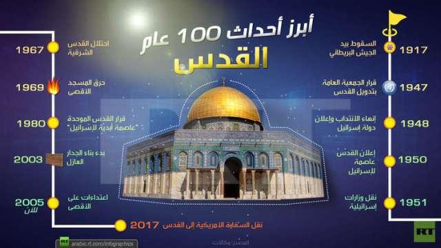القدس .. أبرز أحداث 100 عام