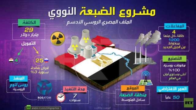 انفوجرافيك: مشروع الضبعة النووي