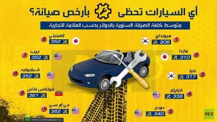 أي السيارات تحظى بأرخص صيانة؟
