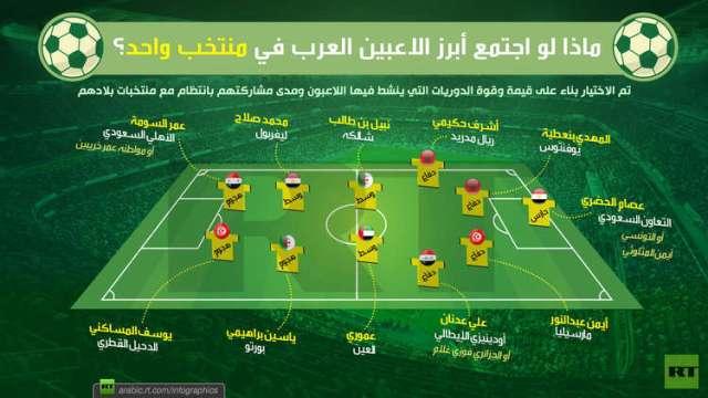 ماذا لو اجتمع أبرز اللاعبين العرب في منتخب واحد؟