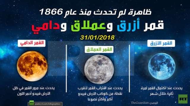 للمرة الأولى منذ 152 عاما.. قمر أزرق وعملاق ودامي!
