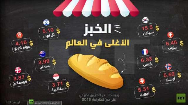 الخبز الأغلى في العالم