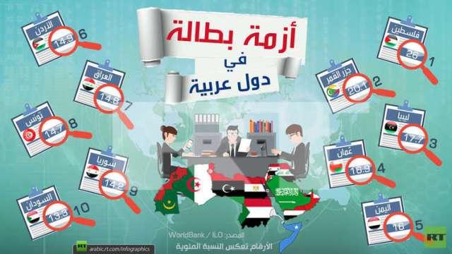 انفوغرافيك :أزمة بطالة في دول عربية