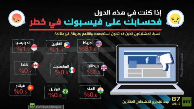 بياناتك على فيسبوك في خطر في هذه الدول
