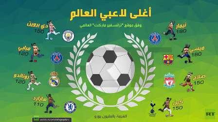 أغلى لاعبي كرة القدم في العالم