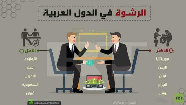 الرشوة في الدول العربية (الأكثر والأقل)