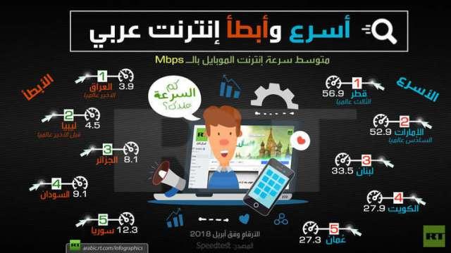 أسرع وأبطأ إنترنت عربي 2018