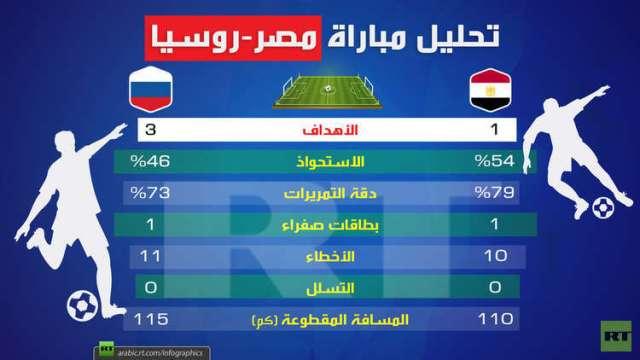 انفوجرافبك: تحليل مباراة (مصر-روسيا)