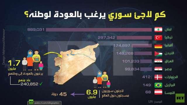 كم لاجئ سوري يرغب بالعودة للوطن؟