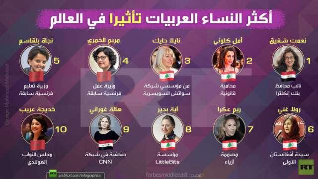 انفوجرفيك: أكثر النساء العربيات تأثيرا في العالم