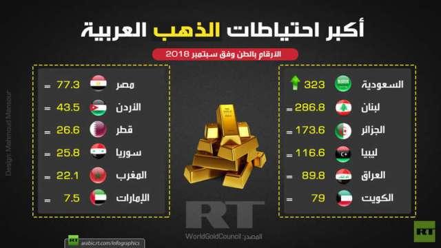 احتياطيات الذهب العربية الأكبر (سبتمبر 2018)