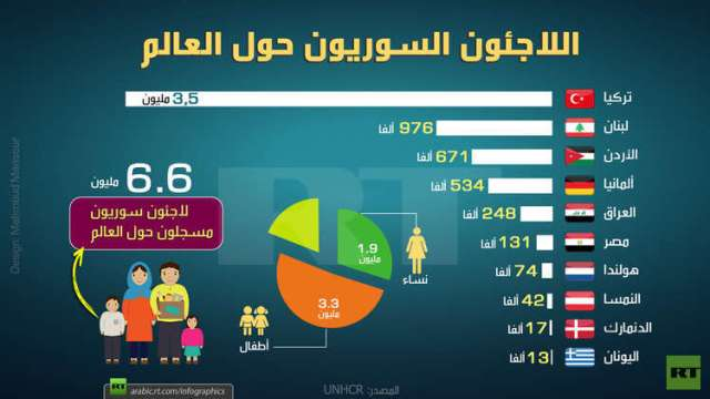 اللاجئون السوريون حول العالم
