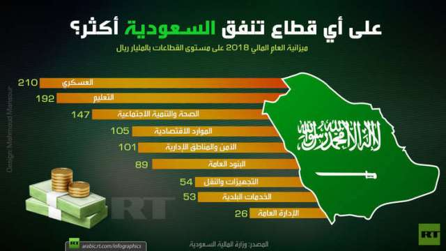 على أي قطاع تنفق السعودية أكثر؟