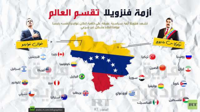 أزمة فنزويلا تقسم العالم