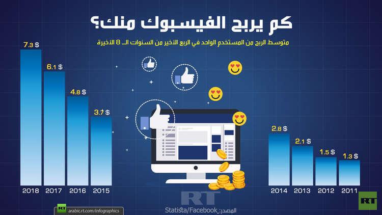 كم يربح الفيسبوك منك؟