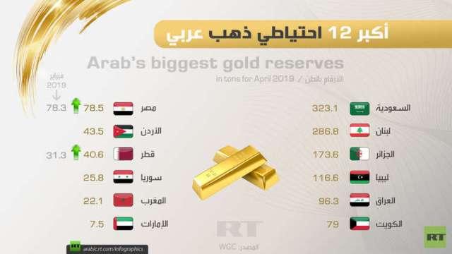 أكبر 12 احتياطي ذهب عربي