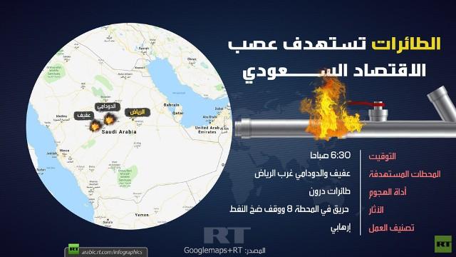 الطائرات تستهدف عصب الاقتصاد السعودي