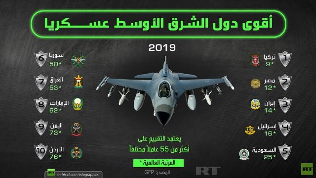 أقوى دول الشرق الأوسط عسكريا 2019