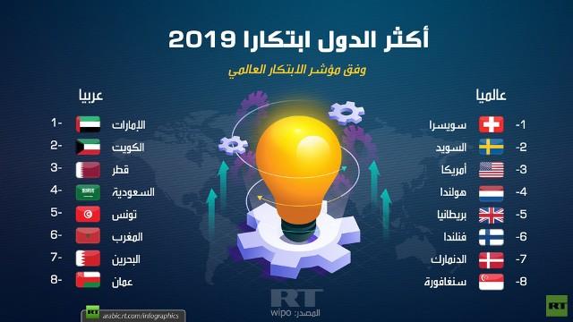 أكثر الدول ابتكارا 2019