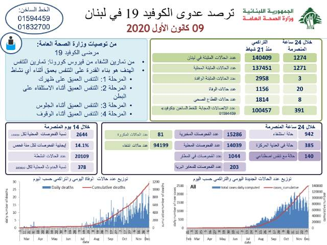 وزارة الصحة: 1274 اصابة كورونا جديدة و20 حالة وفاة