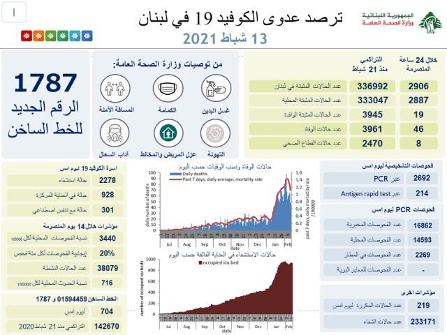 وزارة الصحة : 2906 إصابة جديدة و46 حالة وفاة
