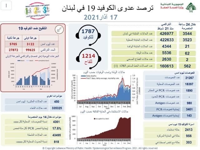 وزارة الصحة: 3544 إصابات جديدة و62 حالة وفاة
