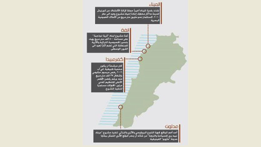 مسار «بلع» البحر مُستمرّ: 80% من الشاطئ مُغلق أمام اللبنانيين
