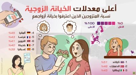 أعلى معدلات الخيانة الزوجية