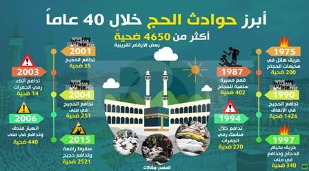 حوادث الحج خلال 40 عاما: أكثر من 4650 ضحية