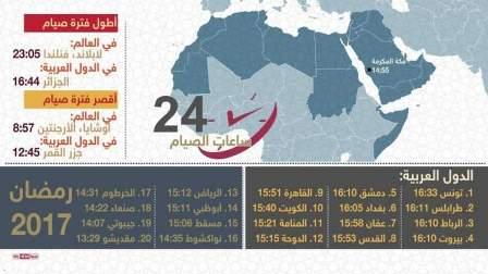 المسلمون الجزائريون يصومون الساعات الأطول برمضان عن مسلمي الدول الأخرى