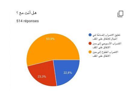 جمعية عمومية لمتعاقدي اللبنانية تصوت بإلإضراب المفتوح حتى إقرار ملف التفرغ