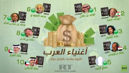 أغنياء العرب(إنفوغرافيك)