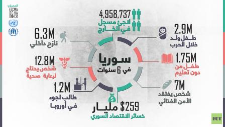 سوريا في ست سنوات (إنفوغرافيك)